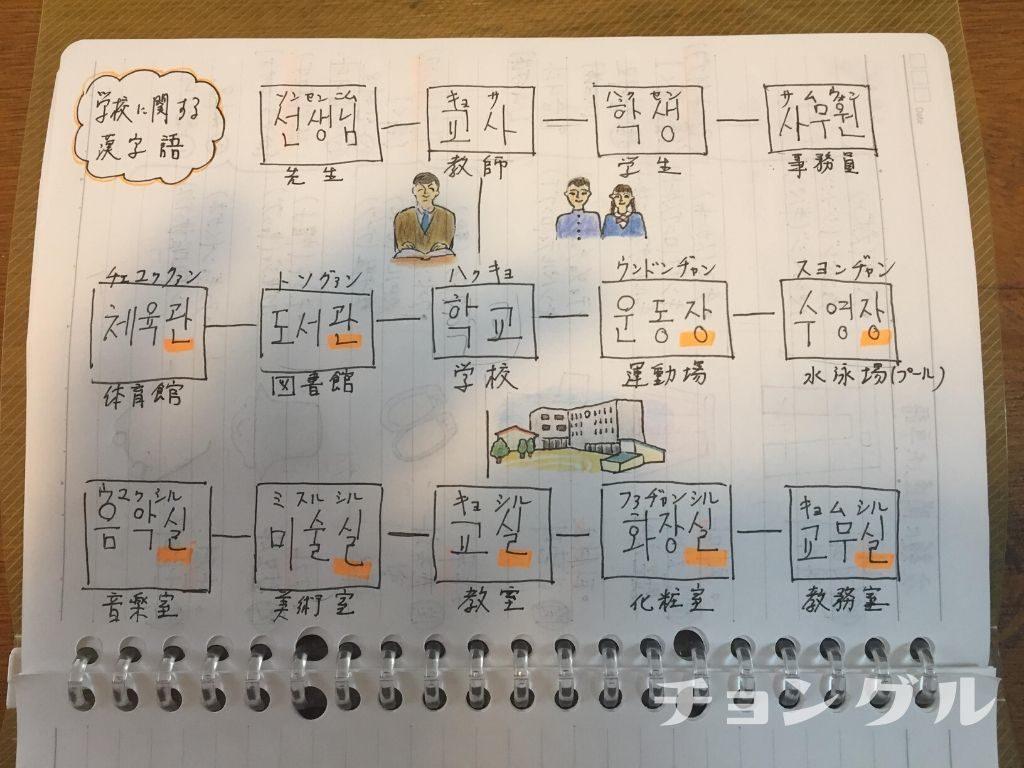 学校関連の漢字語